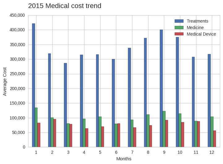 cost_per_category