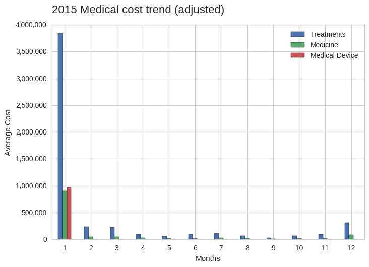 cost_per_category_adjusted